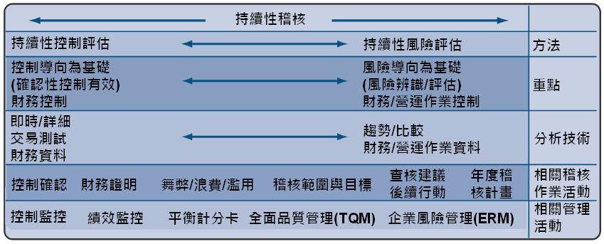 持續性稽核架構