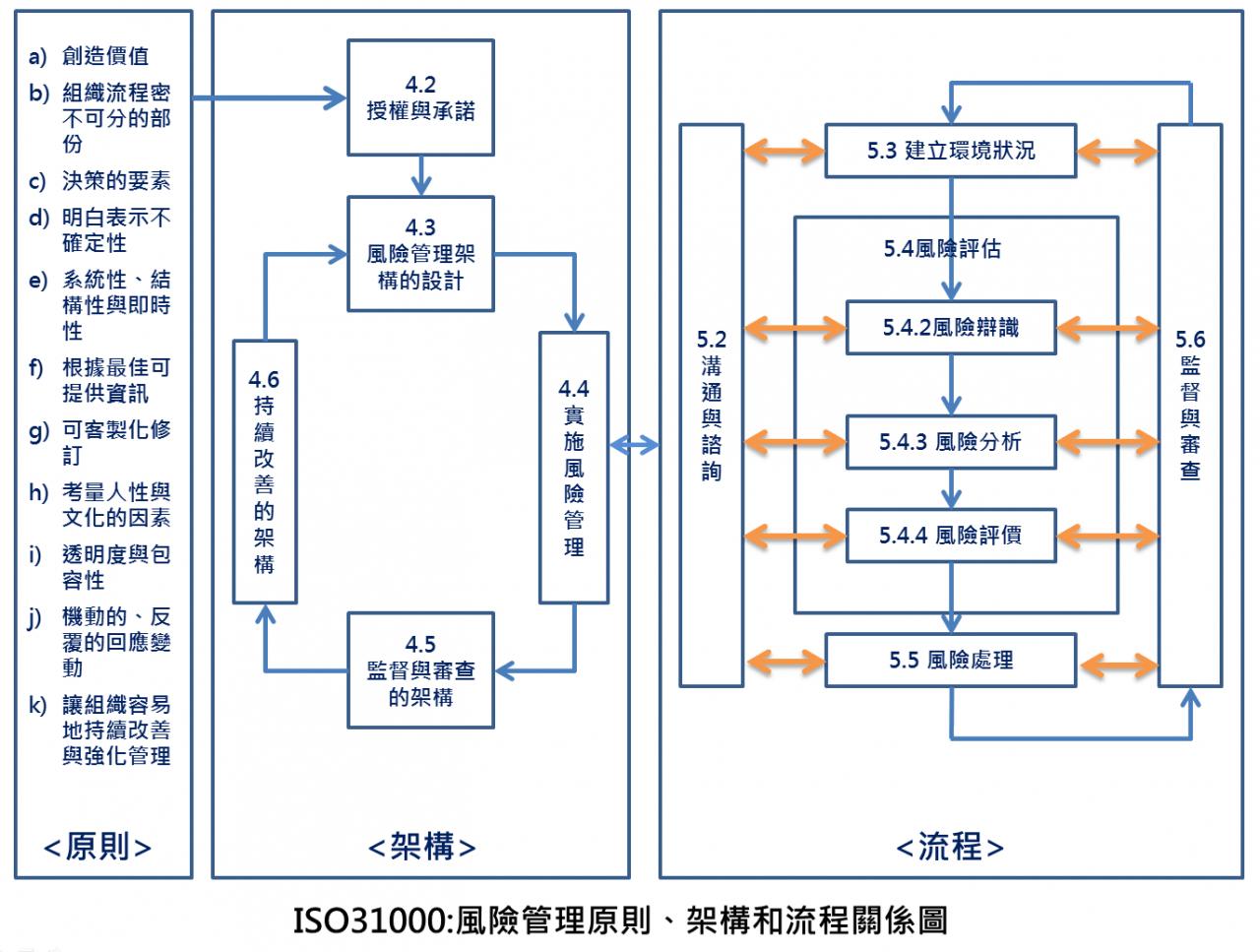 ISO31000 風險管理框架