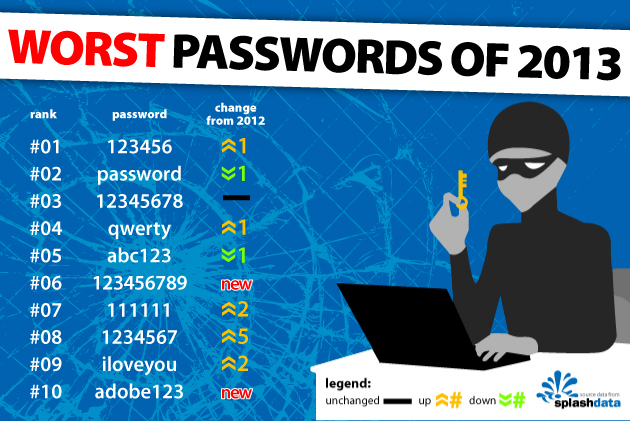 WorstPasswords-2013_1