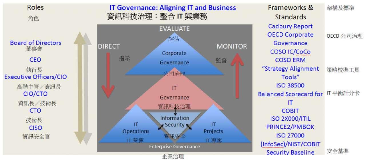 資訊科技治理整合IT與業務