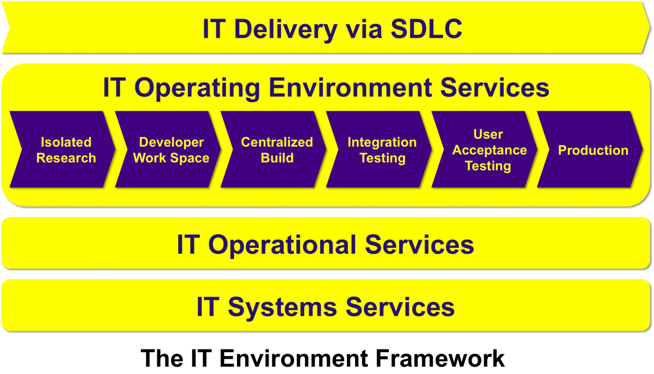IT_Environment_Framework