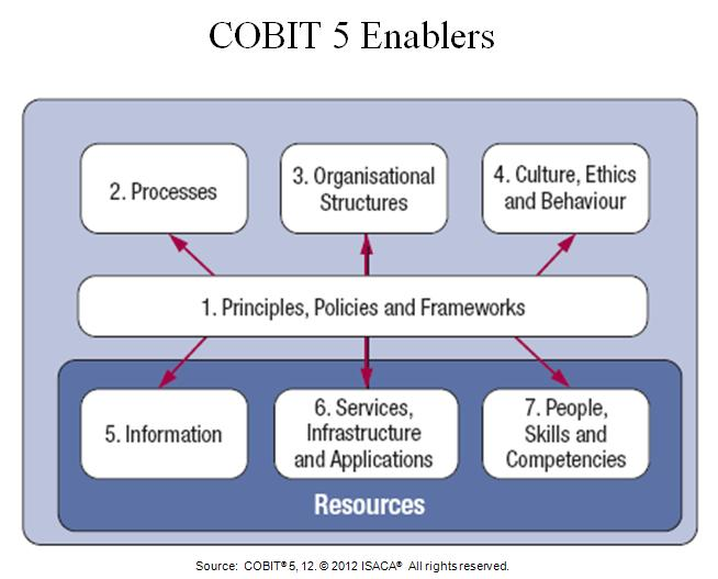 cobit_enablers1