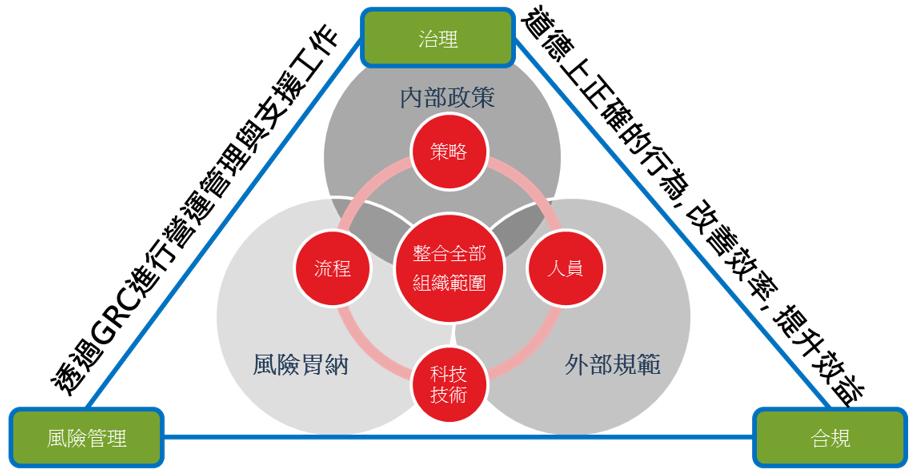 GRC Framework Chinese