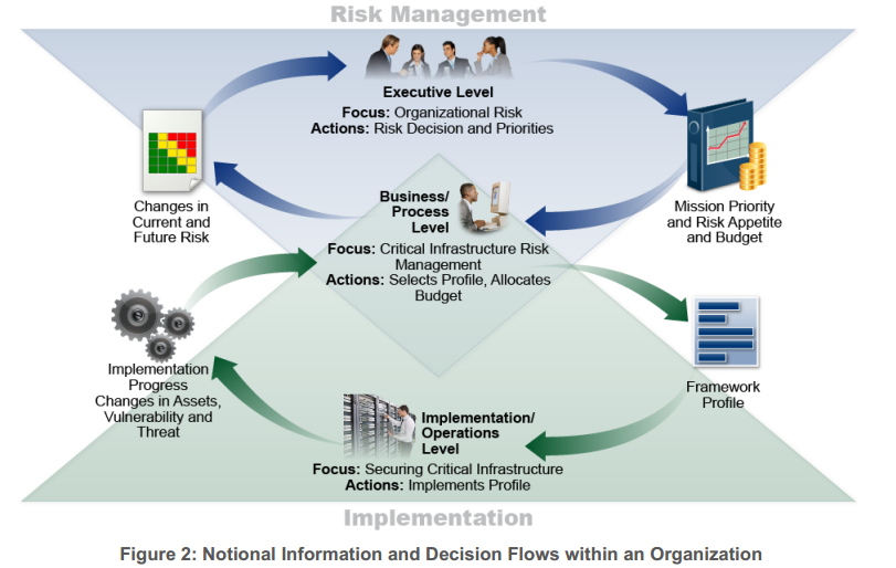 Notional Information and Decision Flows within an Organization