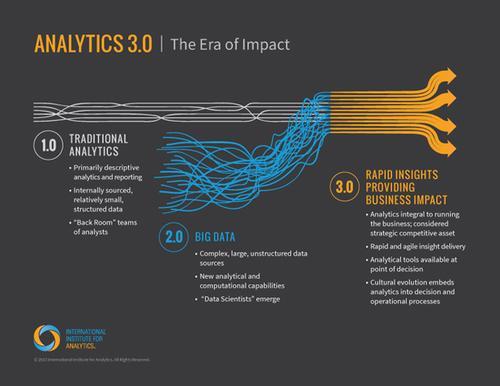 Analytics 3.0