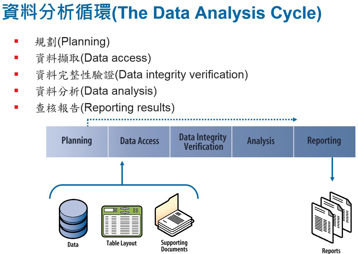Data Analysis Cycle